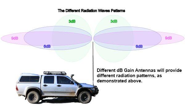 UHF Antenna 3-6-9dB