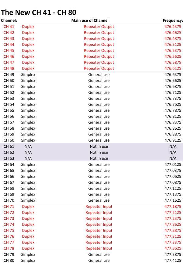 Australian UHF Channel Chart 40-80