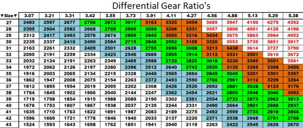 Differential Gear Ratio Also Known As Final Gear