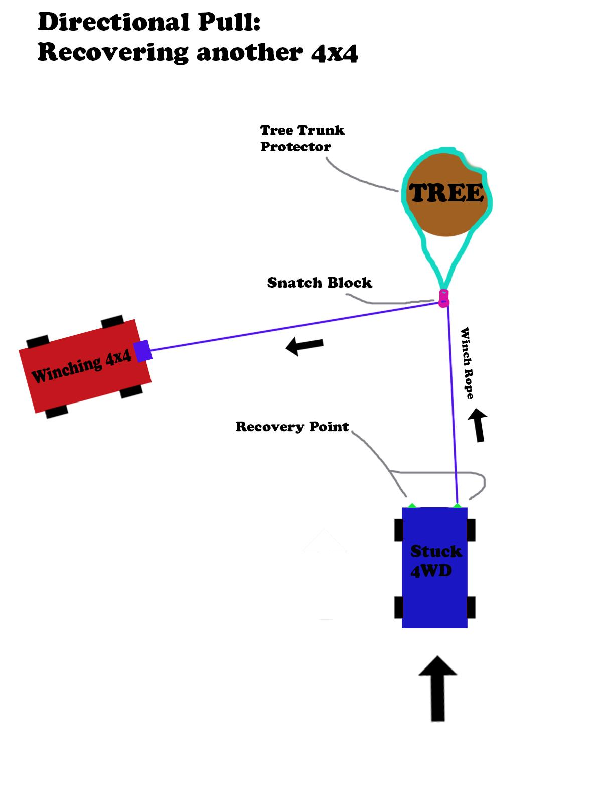 Diagram: Directional Pull Recovering another 4x4.